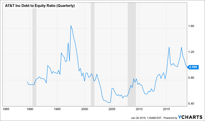 T Debt to Equity Ratio (Quarterly) Chart