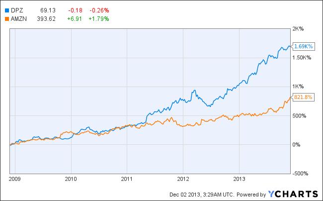 DPZ Chart Hottest Links