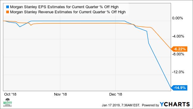 MS EPS Estimates for Current Quarter Chart