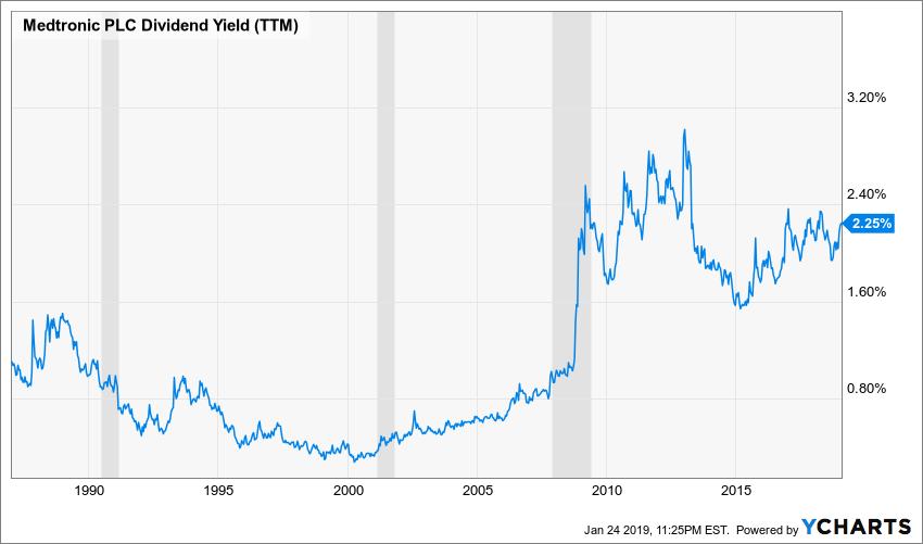 MDT Dividend Yield (TTM) Chart
