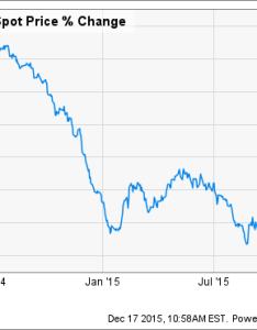 Brent crude oil spot price chart also stock market tips for investing in the motley fool rh