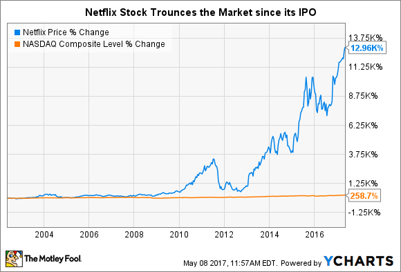 netflix stock today price of today of stock