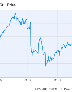 Cmg chart chipotle stock year price also rises again is there more room to run aol finance rh