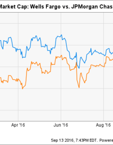 Wfc market cap chart also wells fargo is no longer america   most valuable bank the motley fool rh