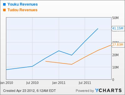 YOKU Revenues Chart