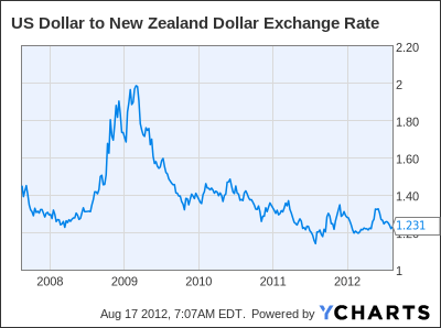 US Dollar to New Zealand Dollar Exchange Rate Chart