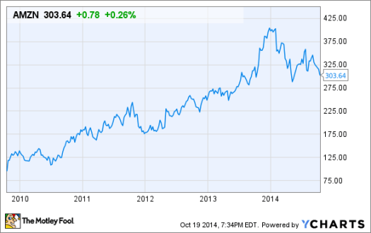 Is It Time to Buy Amazon.com Inc. Stock? | The Motley Fool