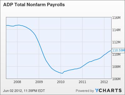 ADP Total Nonfarm Payrolls Chart