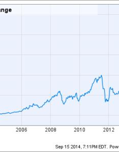 Ilmn chart also reasons illumina inc   stock could rise the motley fool rh