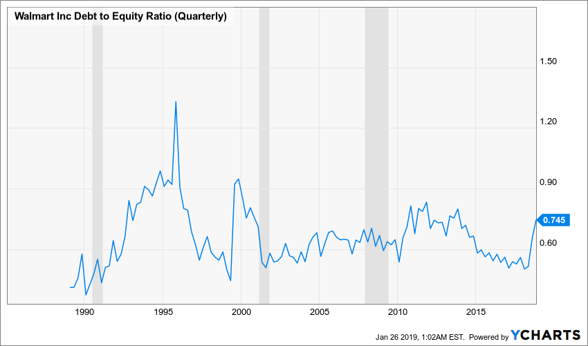 WMT Debt to Equity Ratio (Quarterly) Chart