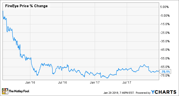 Why I Haven't Sold My FireEye Stock Even Though I'm Down Almost 70% | The Motley Fool