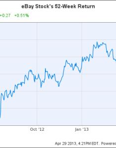 Ebay chart also is   stock still  buy the motley fool rh