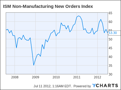 ISM Non-Manufacturing New Orders Index Chart