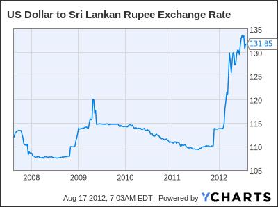 US Dollar to Sri Lankan Rupee Exchange Rate Chart