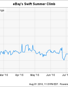 Ebay chart also why inc   stock has climbed this year the motley fool rh