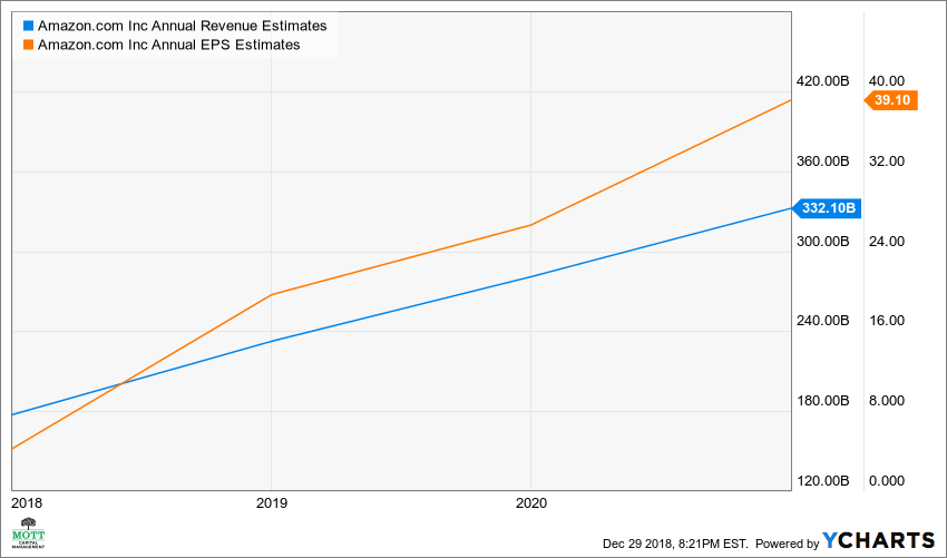 AMZN Annual Revenue Estimates Chart