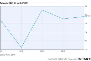 Malaysia GDP Growth Chart