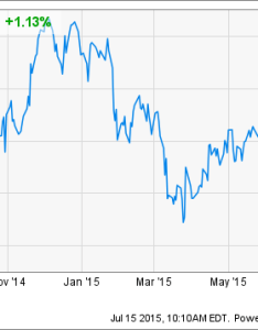 Intc chart also intel stock gets price target estimates cut at jefferies rh thestreet