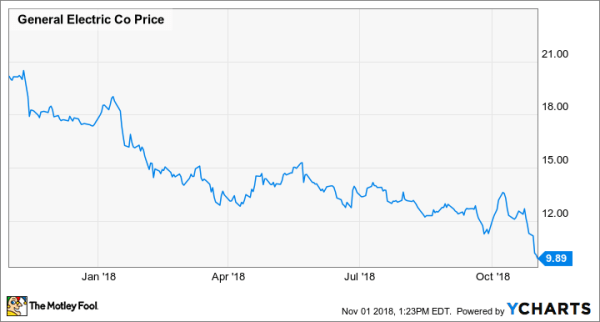 ge stock GE Stock Is Still a Buy -- The Motley Fool