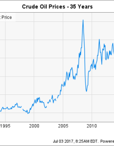 Wti crude oil spot price chart also what   history can teach energy stock investors rh fool