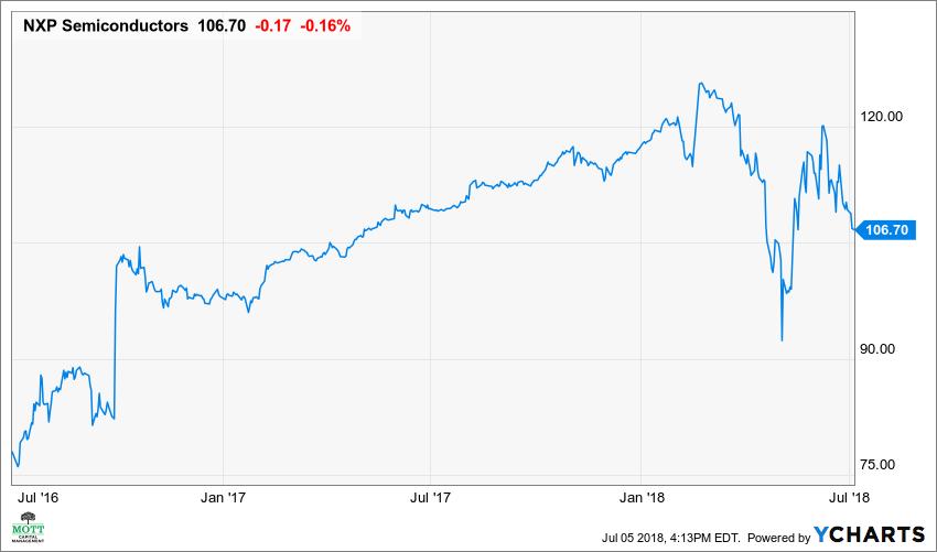 NXPI Chart