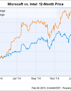 Msft chart also better dividend stock microsoft corporation or intel rh fool