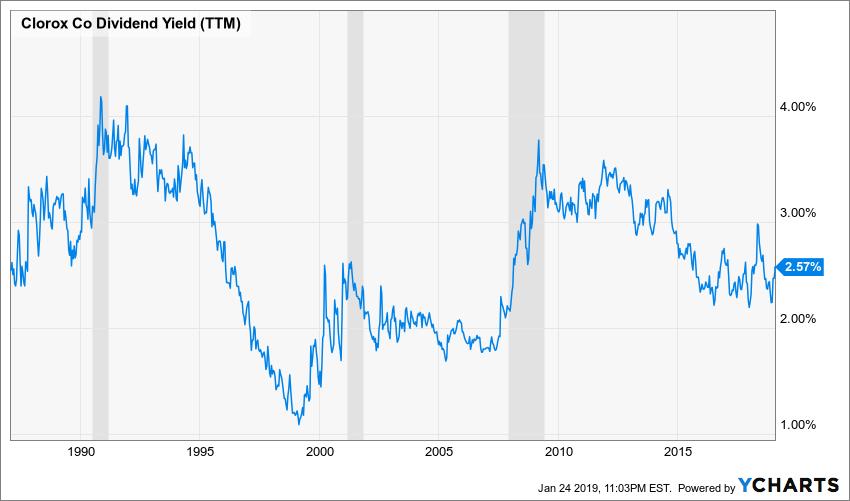 CLX Dividend Yield (TTM) Chart