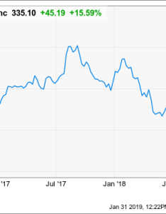 Chtr chart also why charter communications is popping today the motley fool rh
