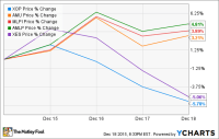 The Best Energy ETF of the Week: MLPs Are Back -- or Are ...