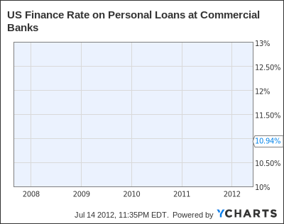 US Finance Rate on Personal Loans at Commercial Banks Chart