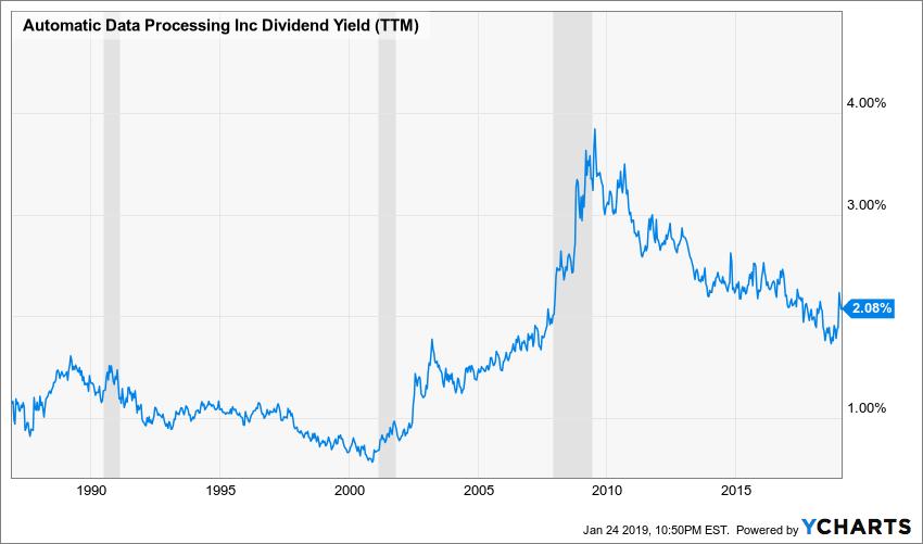 ADP Dividend Yield (TTM) Chart
