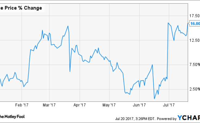 Why Nike Inc Stock Is Up 16 So Far This Year The