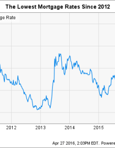 Us year mortgage rate chart also rates are plummeting and here   why you should care as an rh fool