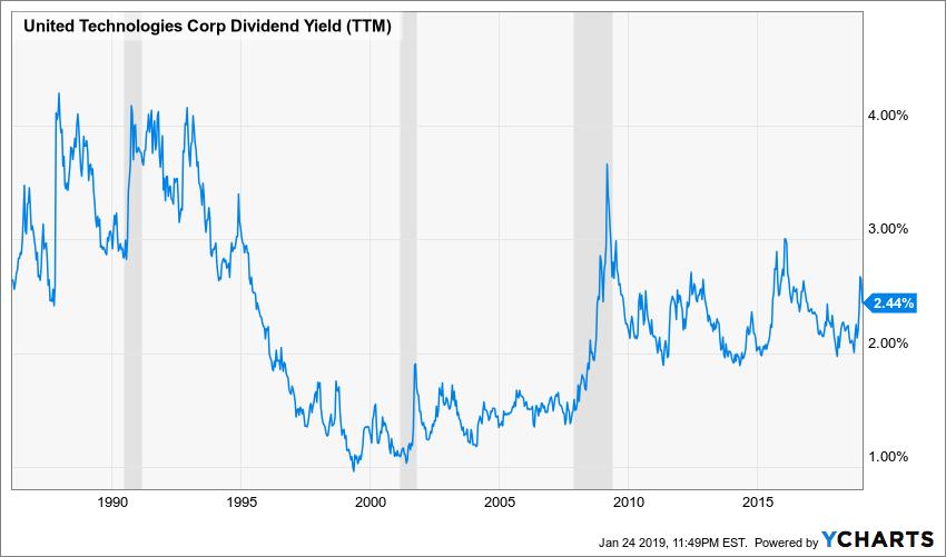 UTX Dividend Yield (TTM) Chart