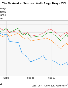 Wfc chart also why wells fargo stock fell in september the motley fool rh