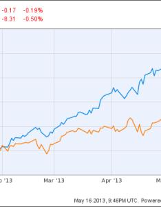 Jnj chart also johnson  stock checkup for may the motley fool rh