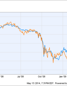Jnk total return price chart also dividend stocks vs junk bond yields rh ycharts