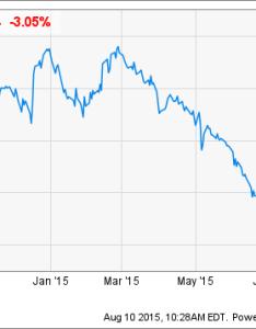 Grpn chart also groupon stock price target cut at deutsche bank thestreet rh