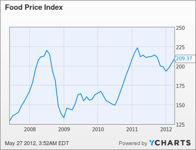 Food Price Index Chart