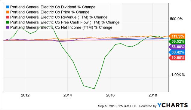 POR Dividend Chart