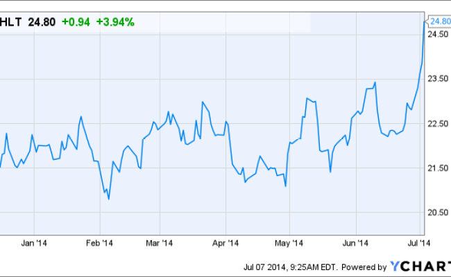 Will This Price Target Increase Help Hilton Worldwide Hlt