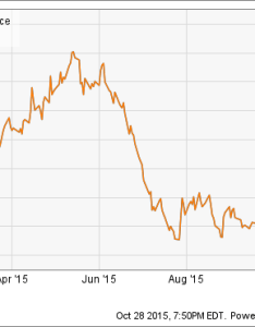 Aks total return price chart also did ak steel holding corporation deserve its pop last week rh fool