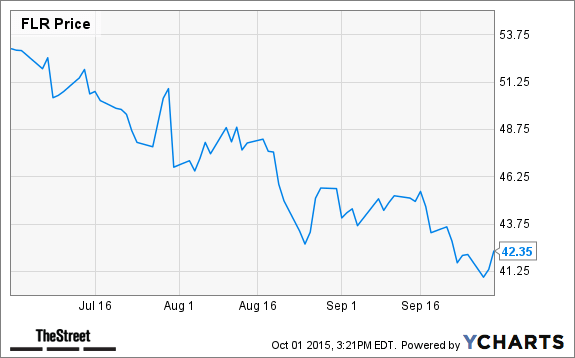 The 10 Worst Industrials Stocks in the Third Quarter