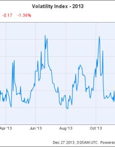 Vix chart also will stock market volatility come back in the motley fool rh