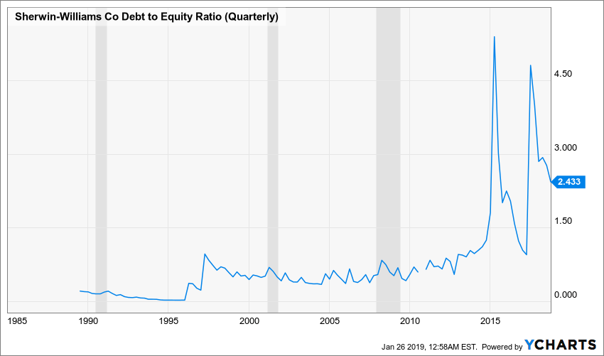 SHW Debt to Equity Ratio (Quarterly) Chart