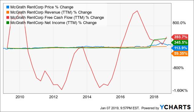 MGRC Chart
