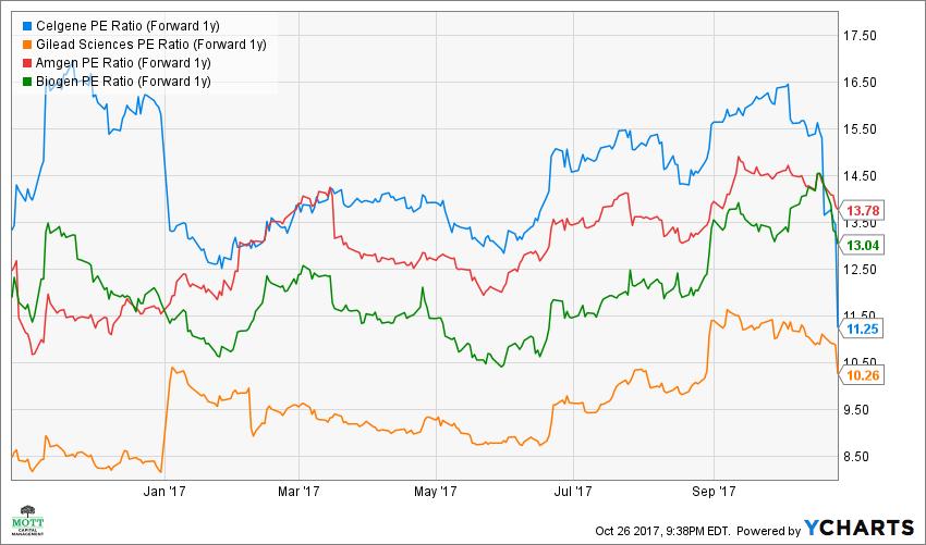 CELG PE Ratio (Forward 1y) Chart