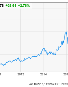Amzn chart also just how rich is jeff bezos now the motley fool rh