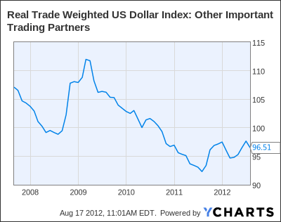 Real Trade Weighted US Dollar Index: Other Important Trading Partners Chart