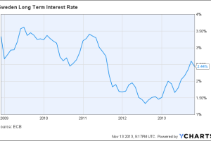Sweden Long Term Interest Rate Chart